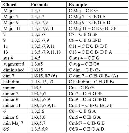 major scale chords image collections chord guitar finger